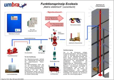 funktionsprinzip-ecolexis-matrix-elektrisch